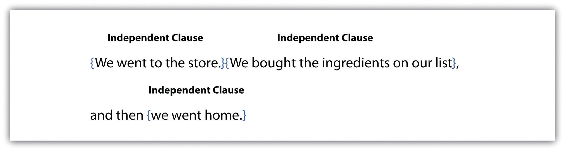 Independent Clause: We went to the store, we bought the ingredients on our list, and then we went home