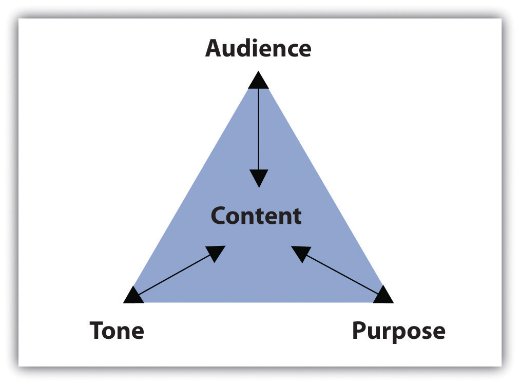 Purpose Audience Tone And Content  Writing For Success Purpose Audience Tone And Content Triangle