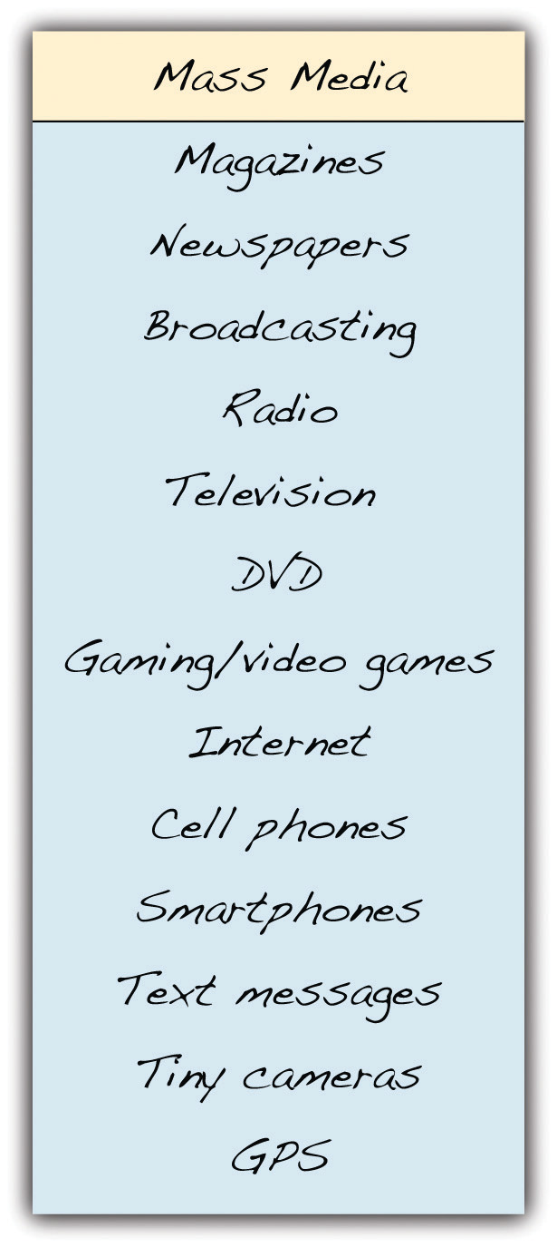 Mass Media: magazines, newspapers, broadcasting, radio, television, DVD, gaming/video games, internet, cell phones, smartphones, text messages, tiny cameras, GPS