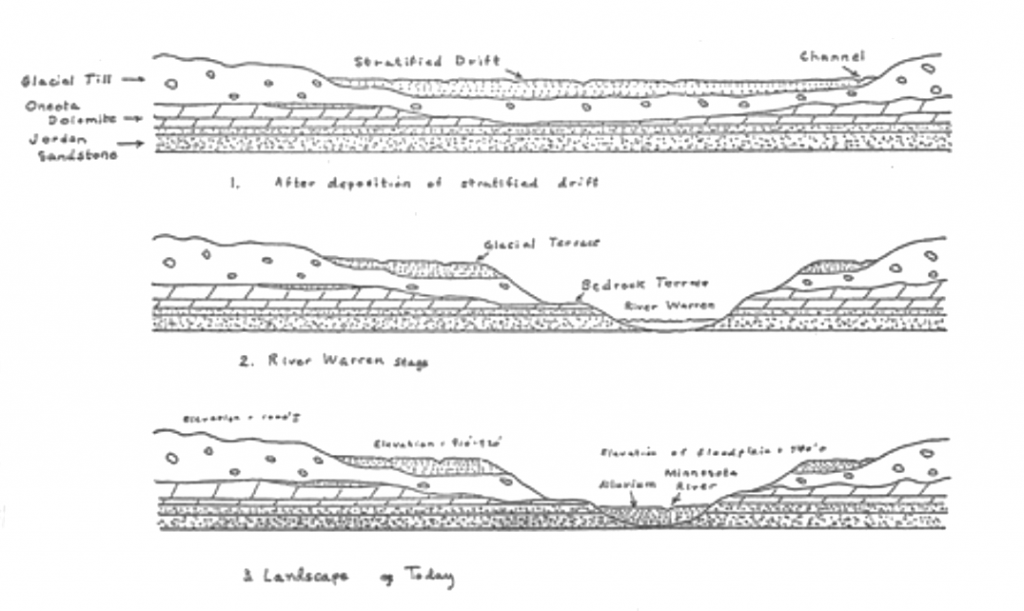 Fig. 3: Cross-sectional profiles, Minnesota River valley